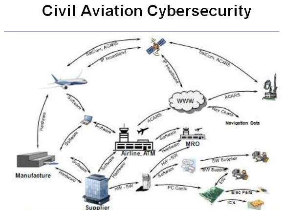 civil-aviation-cybersecurity