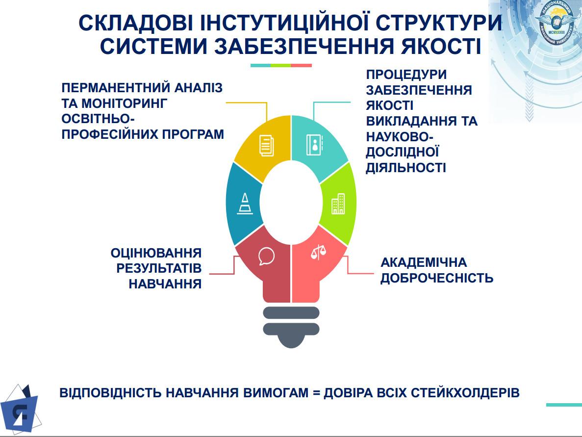 Складовi_системи_забезпечення_якостi